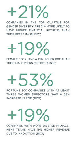 Companies in the top quartile for gender diversity are 21% more likely to have higher financial returns that their peers (McKinsey); Female CEOs have a 19% higher ROE than their male peers (Credit Suisse); Fortune 500 Companies with at least three women directors saw a 53% increase in ROE (BCG); Companies with more diverse management teams have 19% higher revenue due to innovation (BCG)